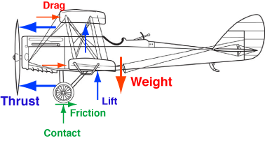 airplane on a conveyor all this : plane diagram - findchart.co