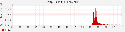 Site traffic for Fireballing