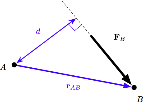 Moment from force and position vectors