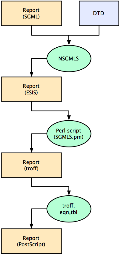 SGML/troff workflow