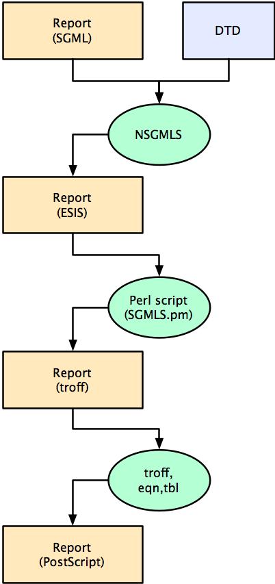 SGML/troff workflow