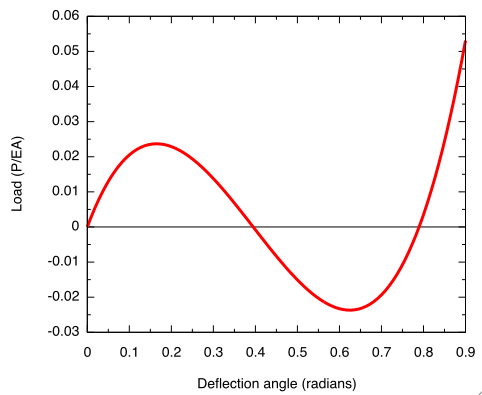 Plot of toggle equation