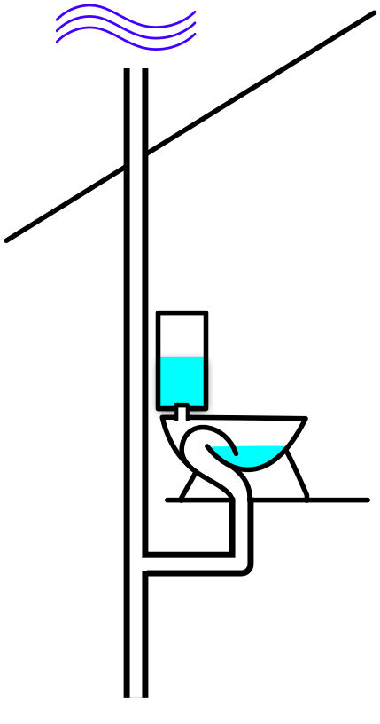 Simplified drain/vent/waste pipe diagram